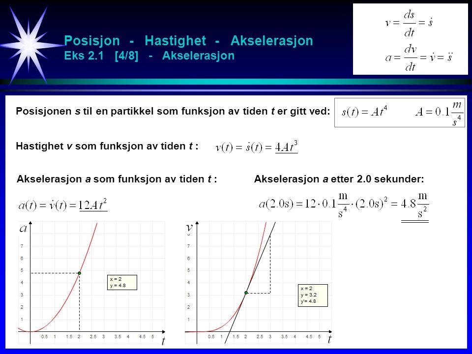 Posisjon - Hastighet - Akselerasjon Eks 2.1 [4/8] - Akselerasjon